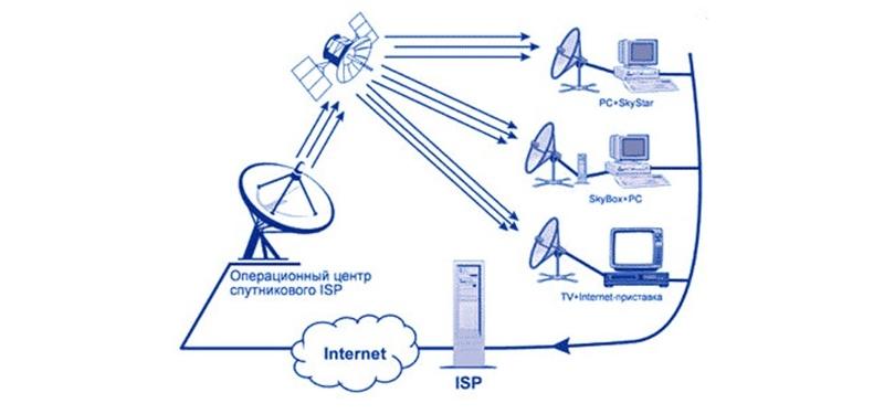 Фото 28: Схема спутникового интернета
