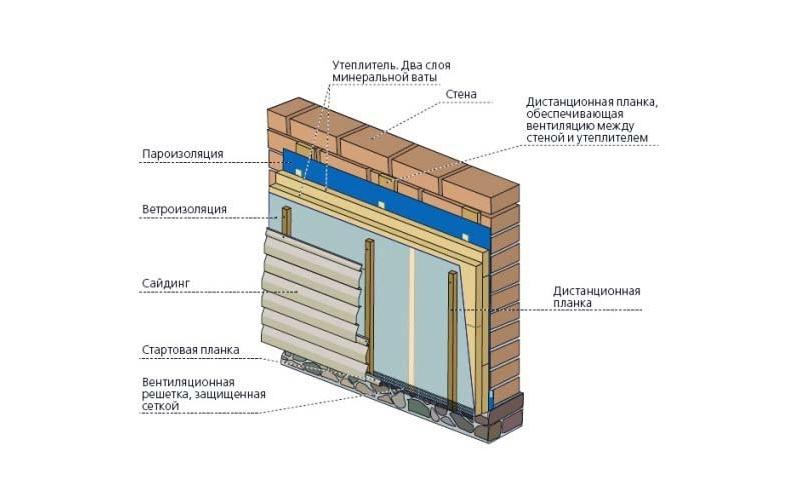 Утепление стен под сайдинг