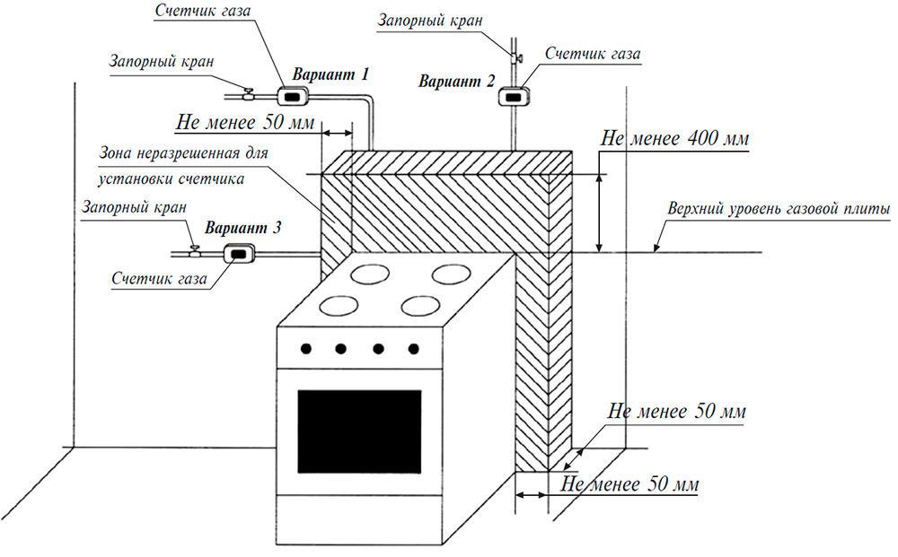 Схема установки и подсоединения газовой плиты