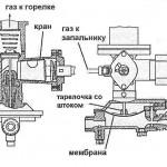 Фото 30: Устройство газового крана