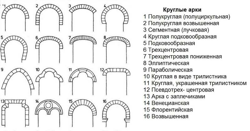Виды круглых арок