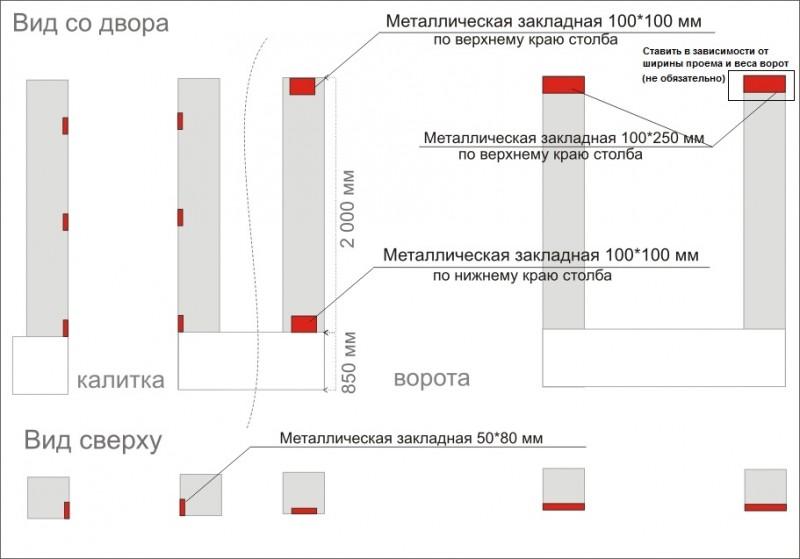 Схема установки закладных для откатных ворот