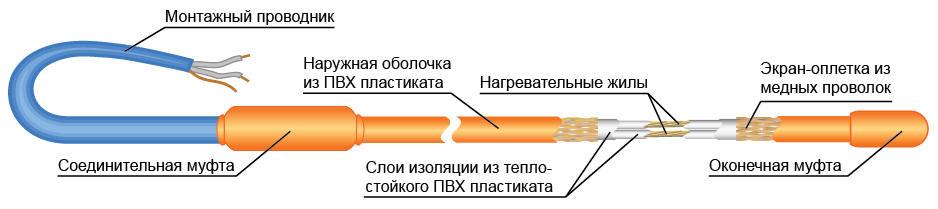 Оболочки кабеля