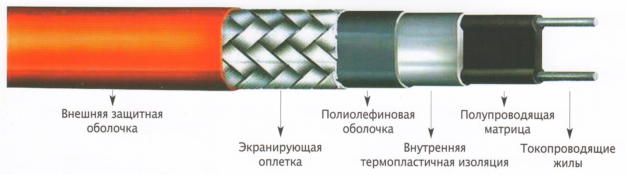 Описание состава кабеля