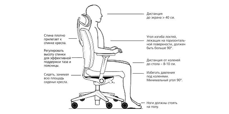 Параметры хорошего кресла