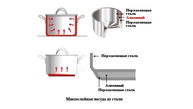 Равномерное распределние кастрюль из нержавеющей стали