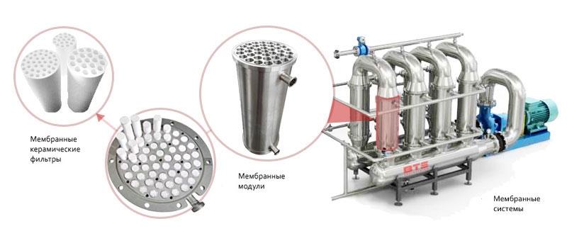 Общая схема керамического мембранного фильтра для воды