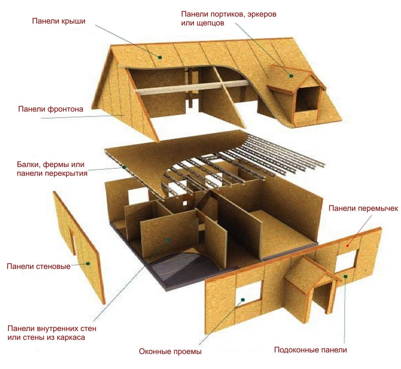 Схема устройства щитового дома