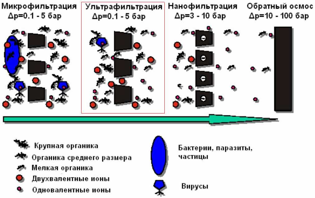 Виды фильтрации по диаметру