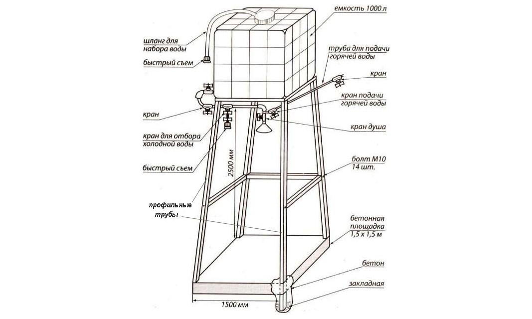 Схема строительства летней душевой кабины