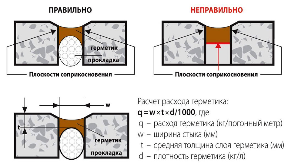 Нанесение герметика