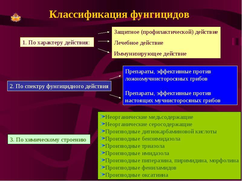 Классификация фунгицидов