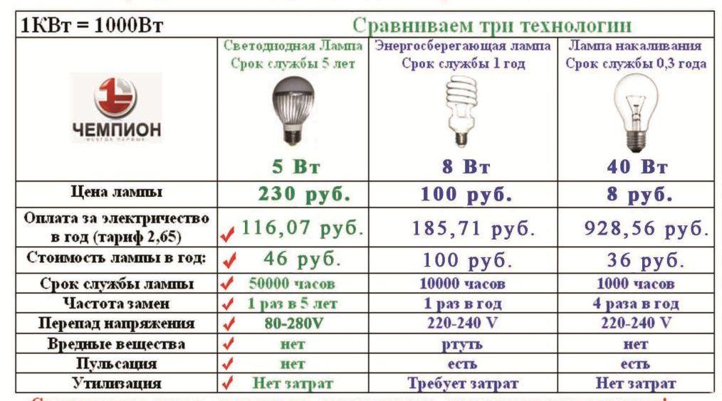 Лампы следует выбирать энергосберегающие
