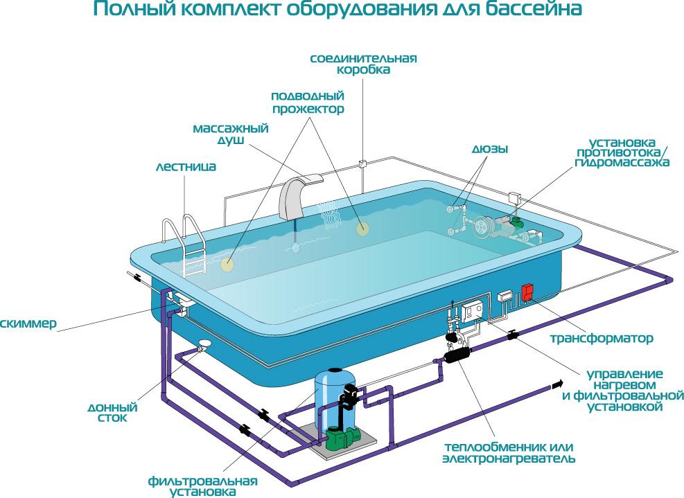 Схема оборудования бассейна