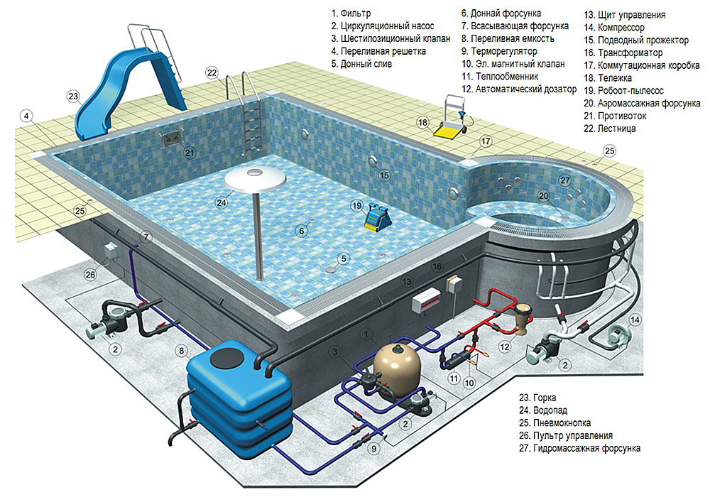 Схема переливной системы бассейна