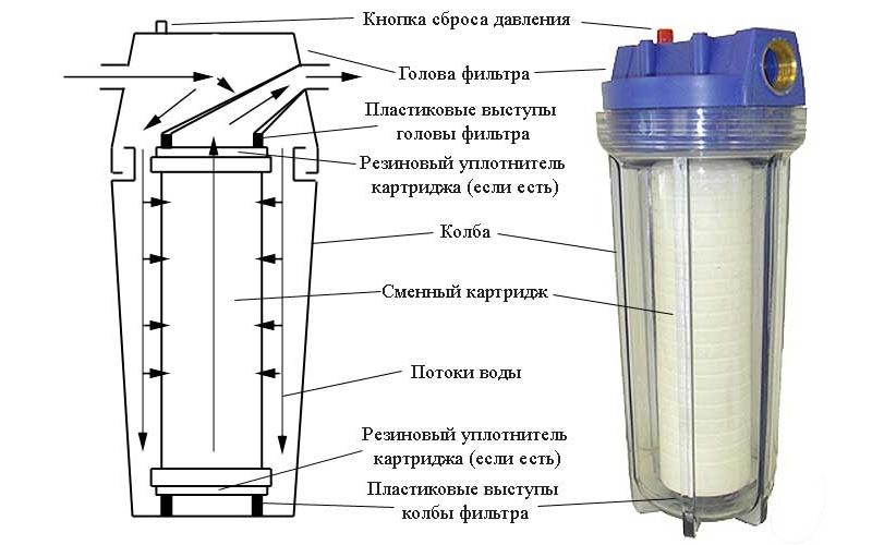 Устройство картриджного фильтра для бассейна
