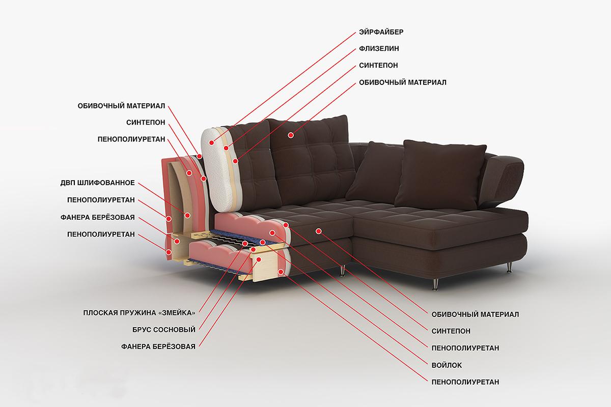 Конструкция дивана