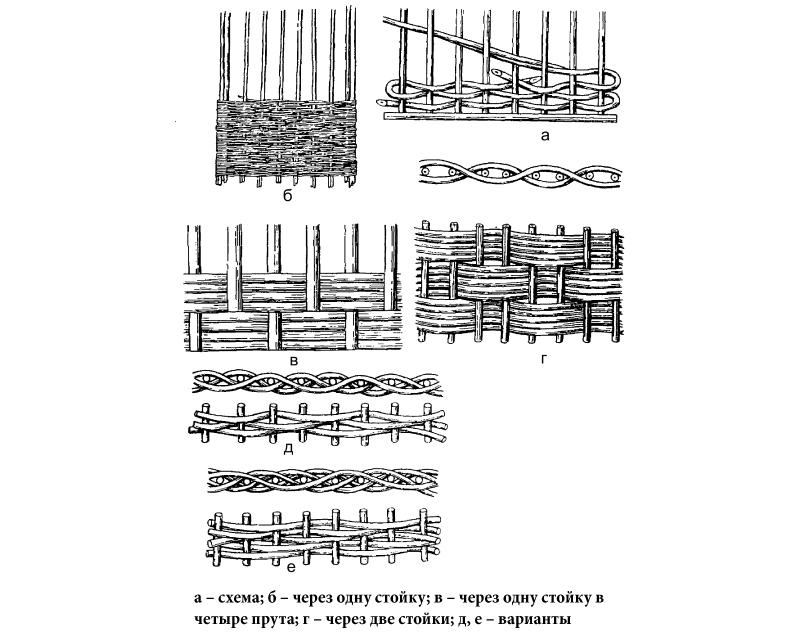 Способы плетения из ротанга