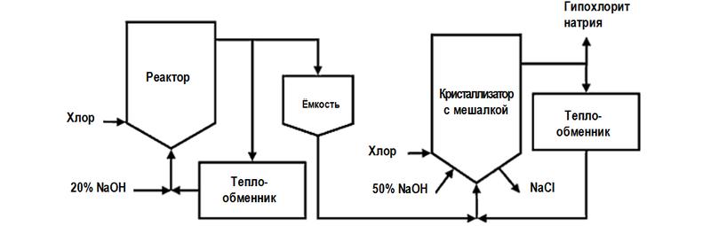 Технологическая схема производства гипохлорита натрия (белизны)