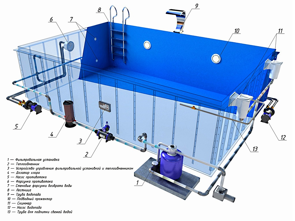 Каркасный бассейн с оборудованием для водоподготовки