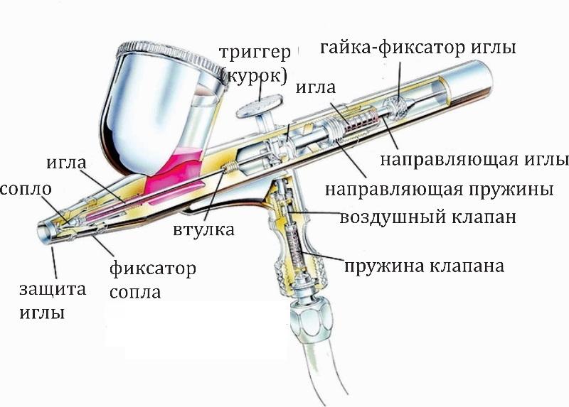 Устройство аэрографа / красокпульта