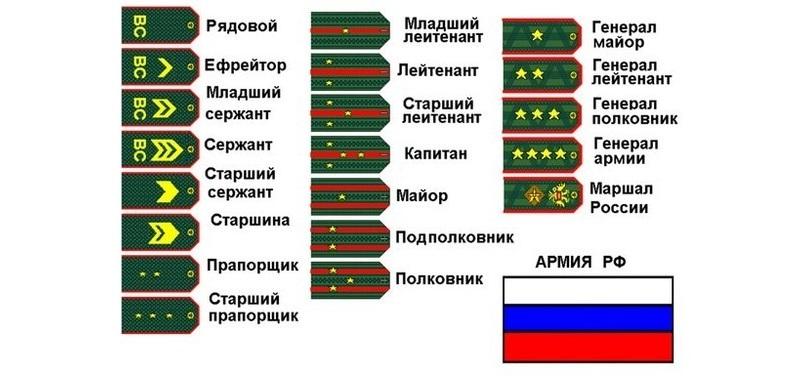 Звания на погонах Российской Федерации