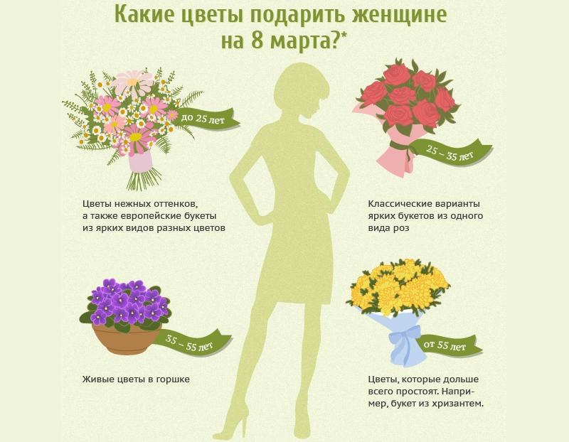 Какие цветы подарить на 8 Марта
