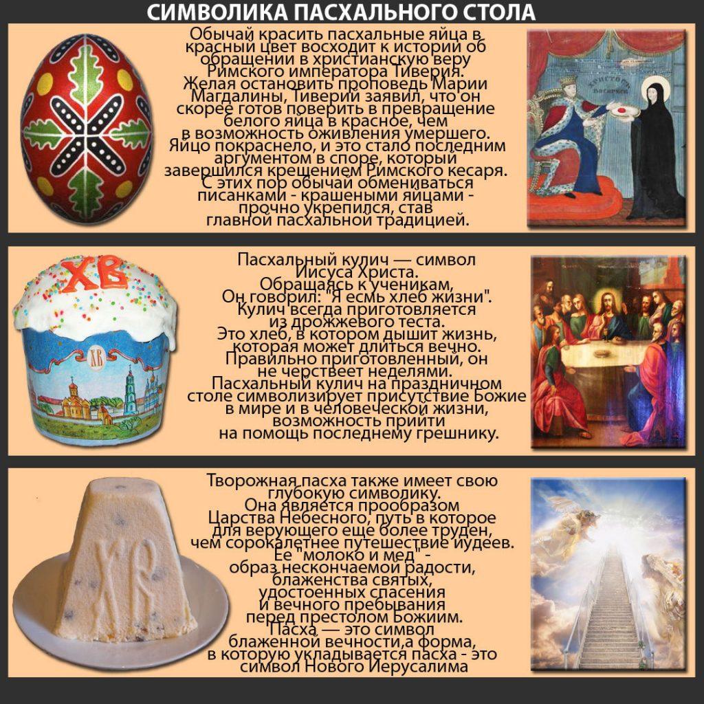 Символы Православной Пасхи
