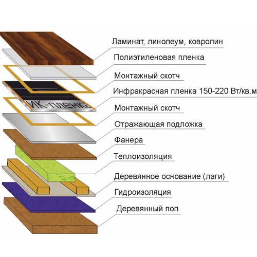 Инфракрасная пленка по лагам под ламинат, линолеум, ковролин