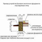 Фото 82: Схема бутового фундамента