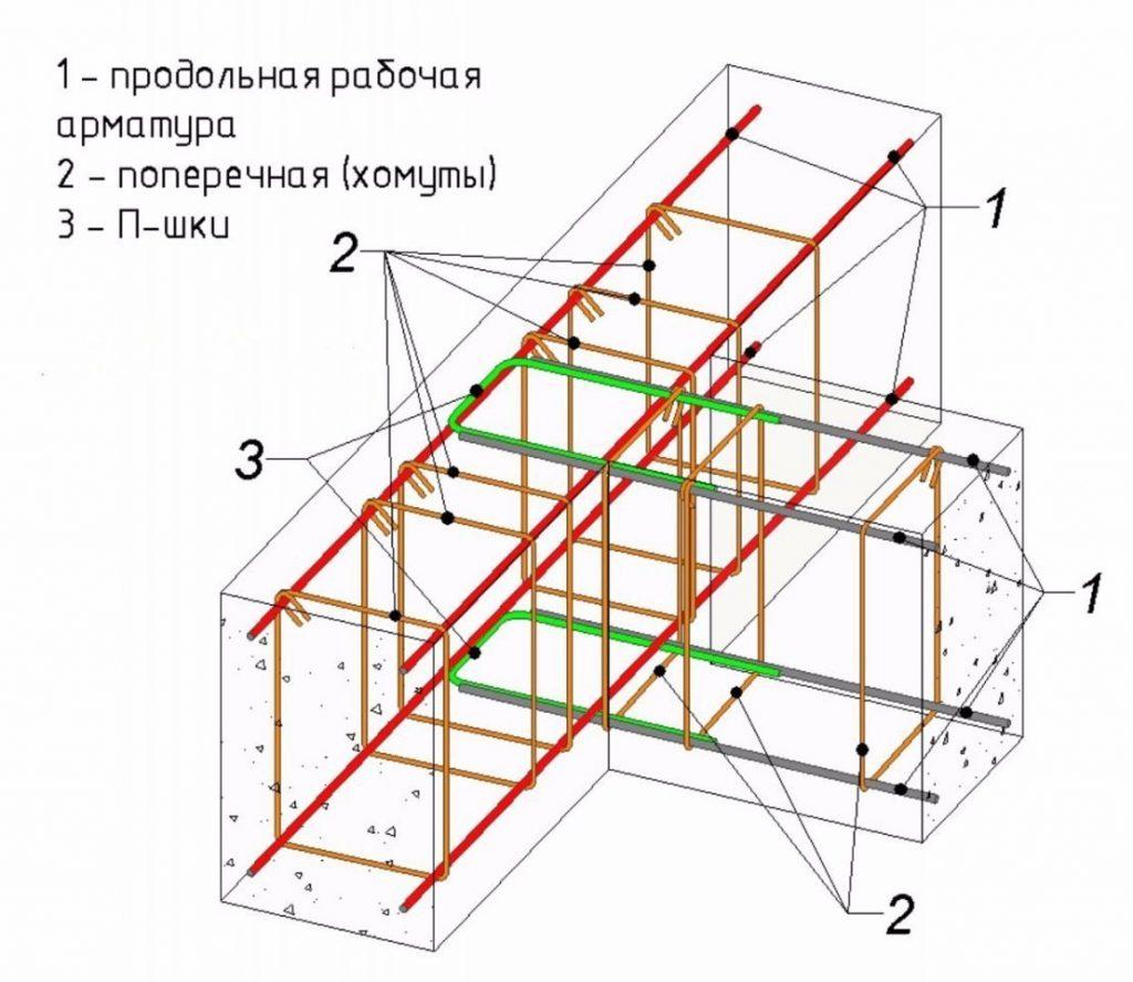 Схема рамирования фундамента
