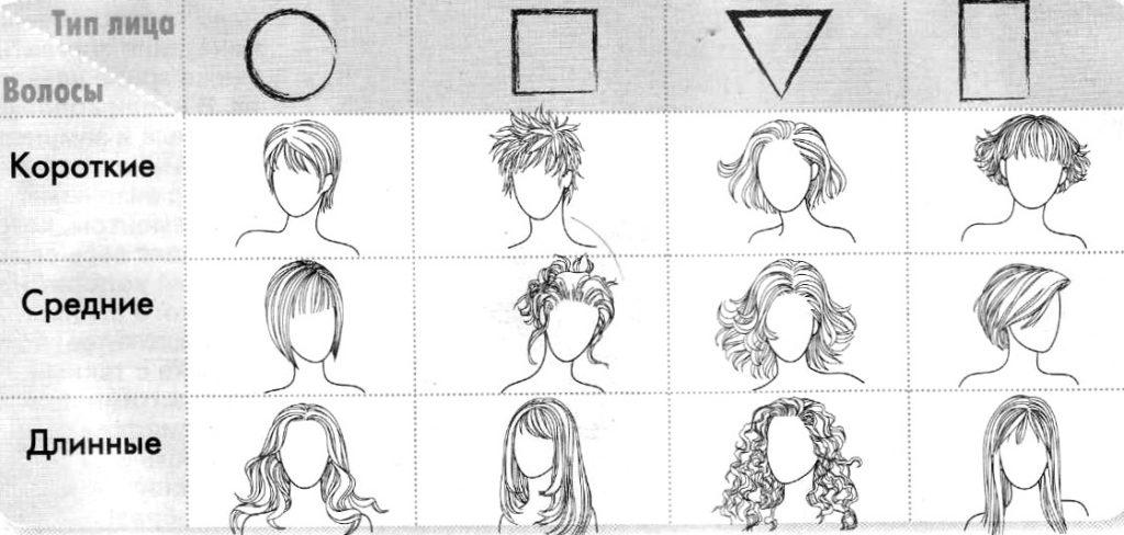Форма стрижки для разных типов лица