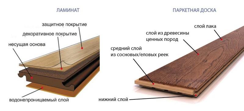 Структура ламината и паркета