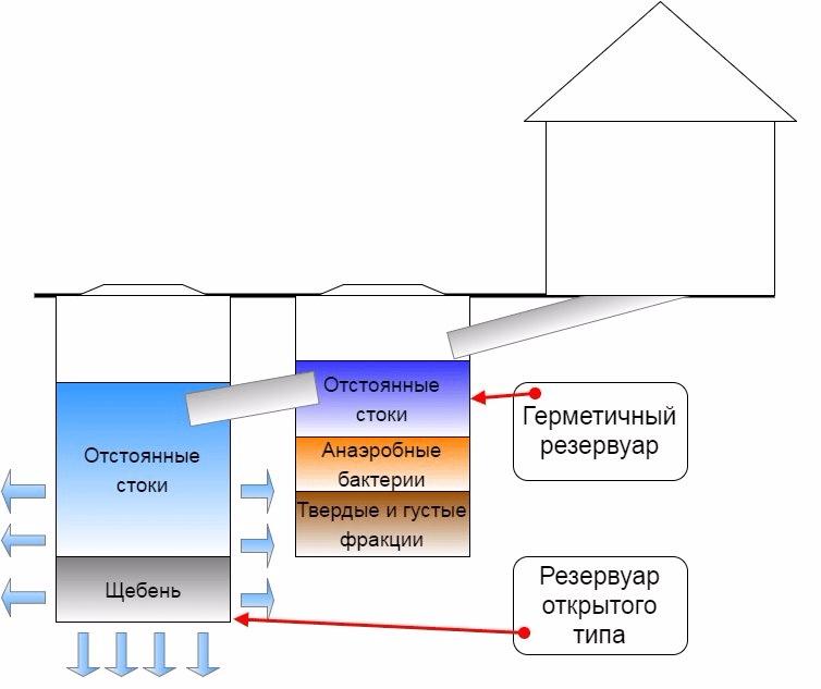 Пример устройства двухкамерного септика