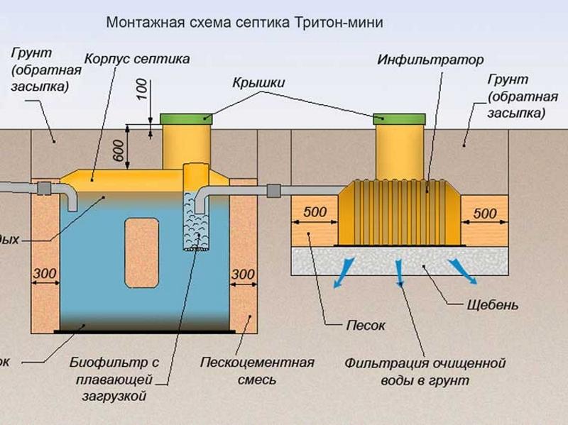 Устройство септика Тритон-мини