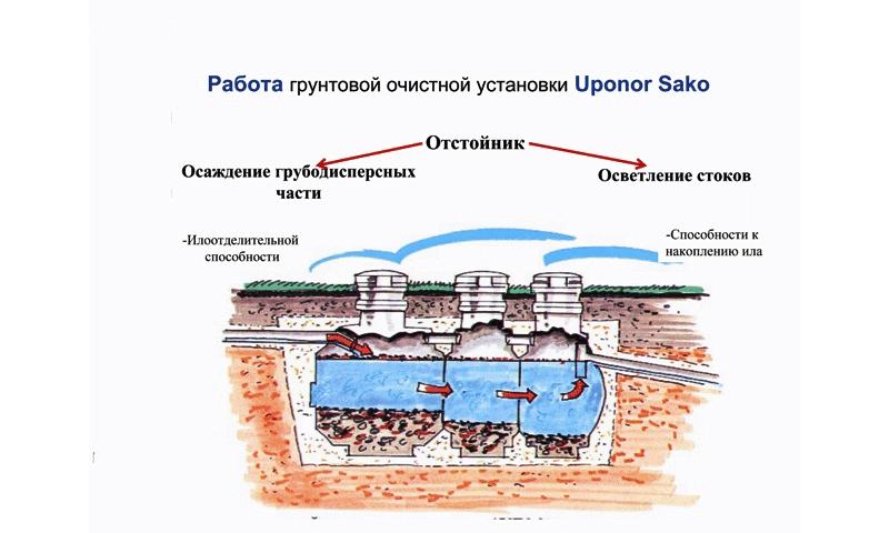 Работа септика Uponor Sako