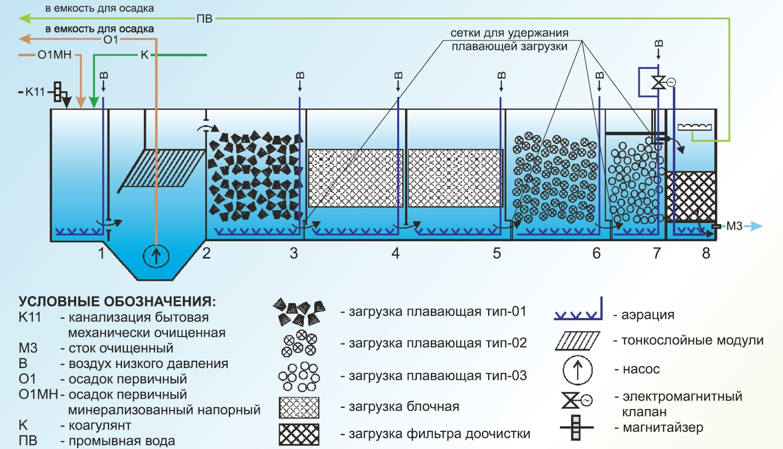 Септик глубокой очистки воды