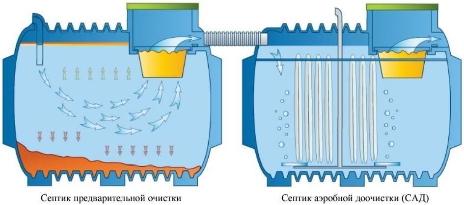 Септик с отделами предварительной и аэробной очистки