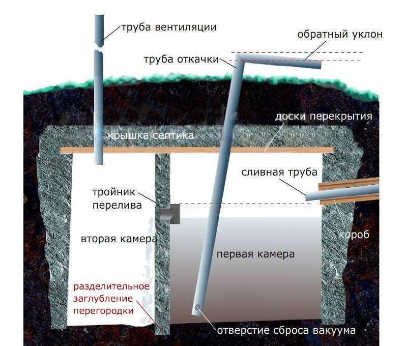 Устройство септика с откачкой