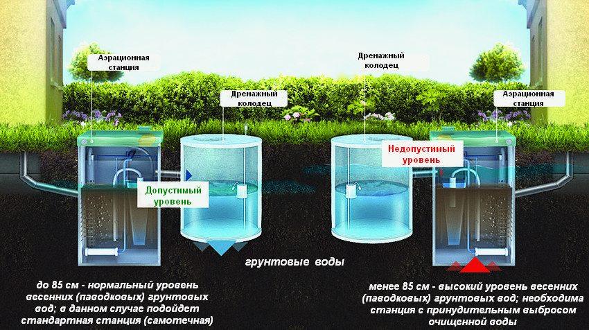 Септик с допустимым и недопустимым уровнем грунтовых вод