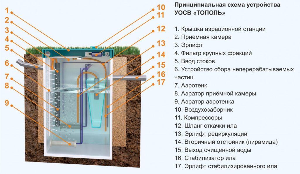 Устройство септика Тополь