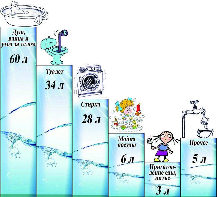 Затраты воды на бытовые нужды
