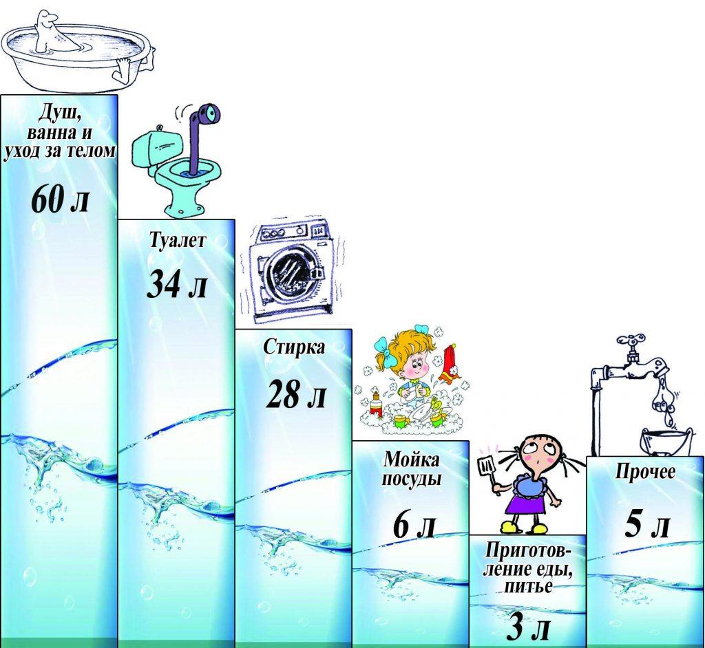 Расход воды