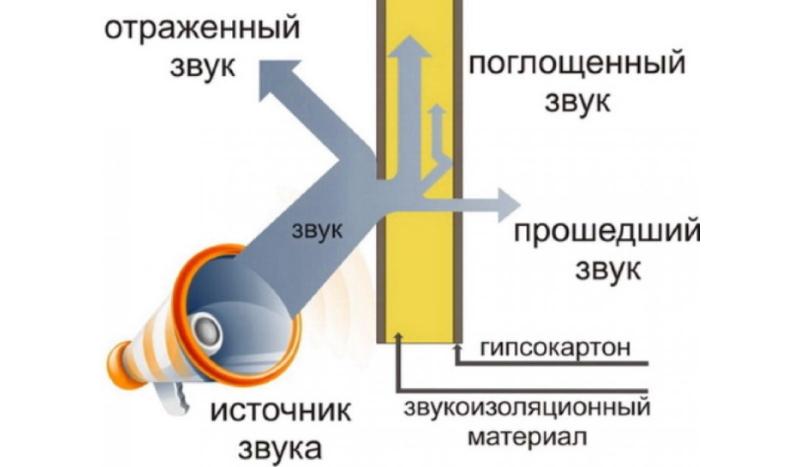 Схема звукоизоляции