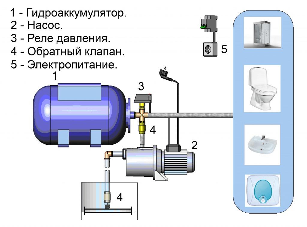 Схема использования насосных станций