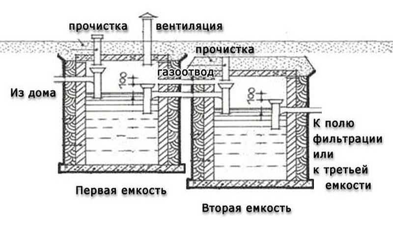 Схема устройства бетонных септиков