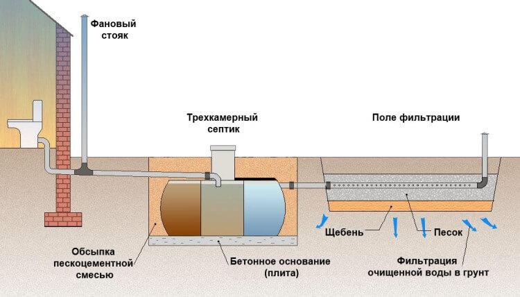 Септик с полем фильтрации