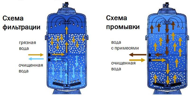 Фильтры для системы полива