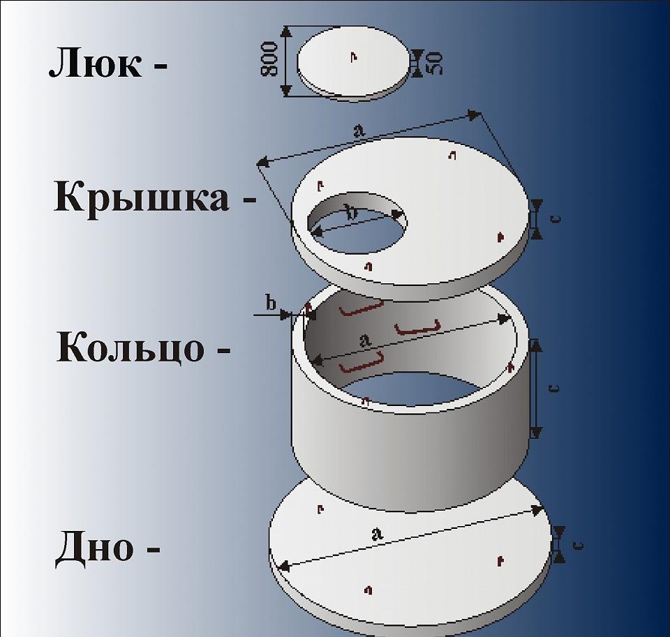 Составные части бетонного септика
