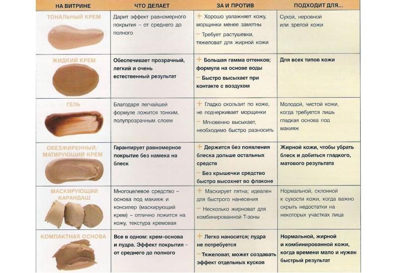 Типы тонального крема